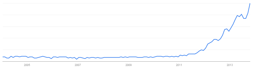 Google Trends: big data