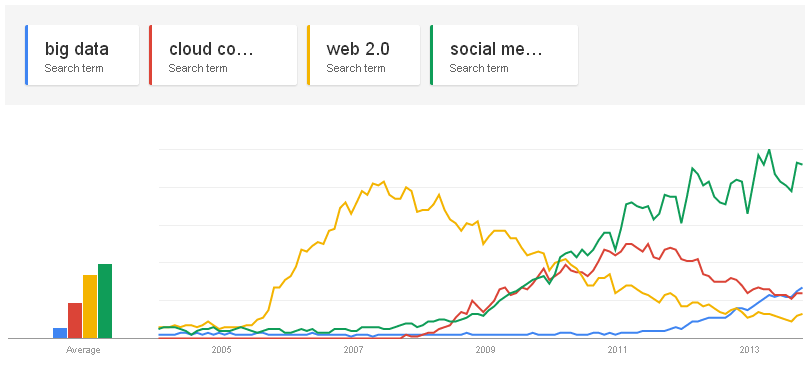 Google Trends: big data,