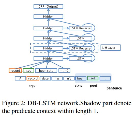 Deep learning architecture diagrams - FastML
