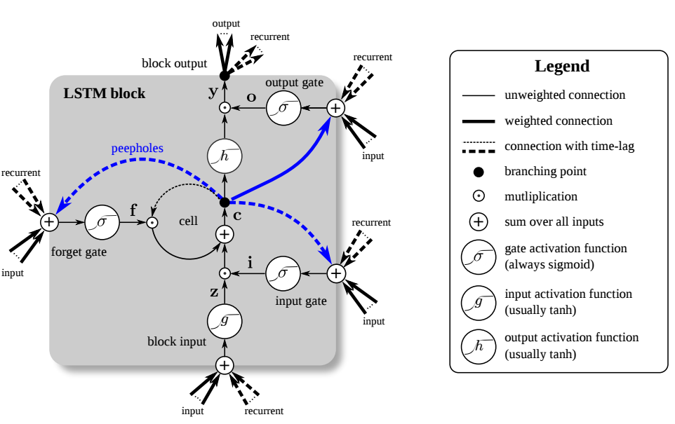 deep learning architecture diagrams