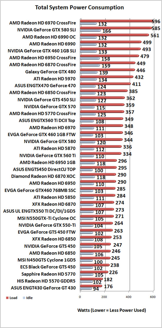 GPU power consumption