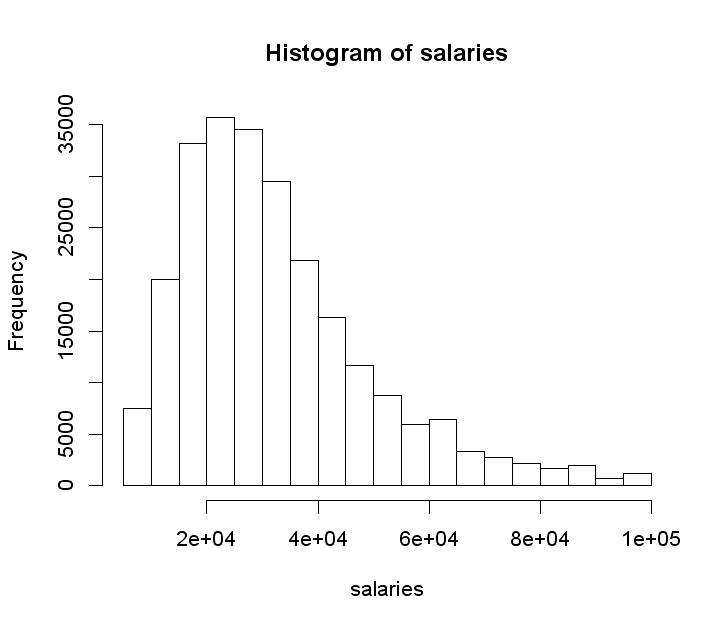 Predicting advertised salaries - FastML