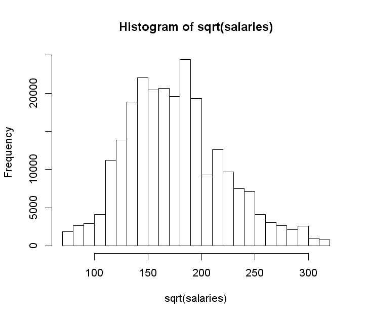 a square root of salaries histogram
