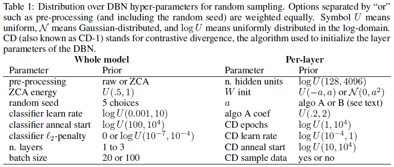 a table of hyperparams